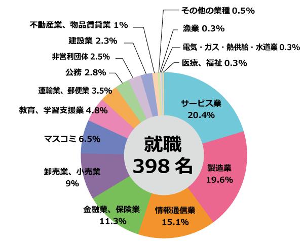 2014業種別.png.png
