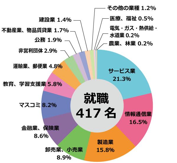 Industry_Breakdown2015.png