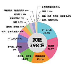 sm2014業種別.jpg