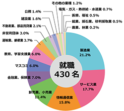sm_2013Employment-Data-by-Industry.png