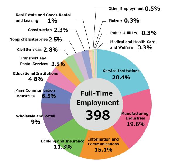 Industry_Breakdown_en2014.png