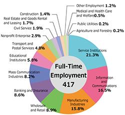 en_Industry_Breakdown2015.png